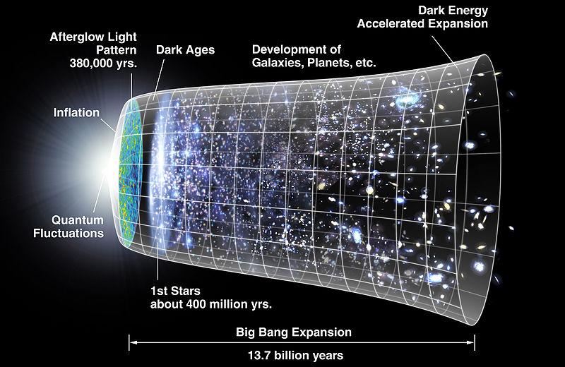 Nasterea Universului