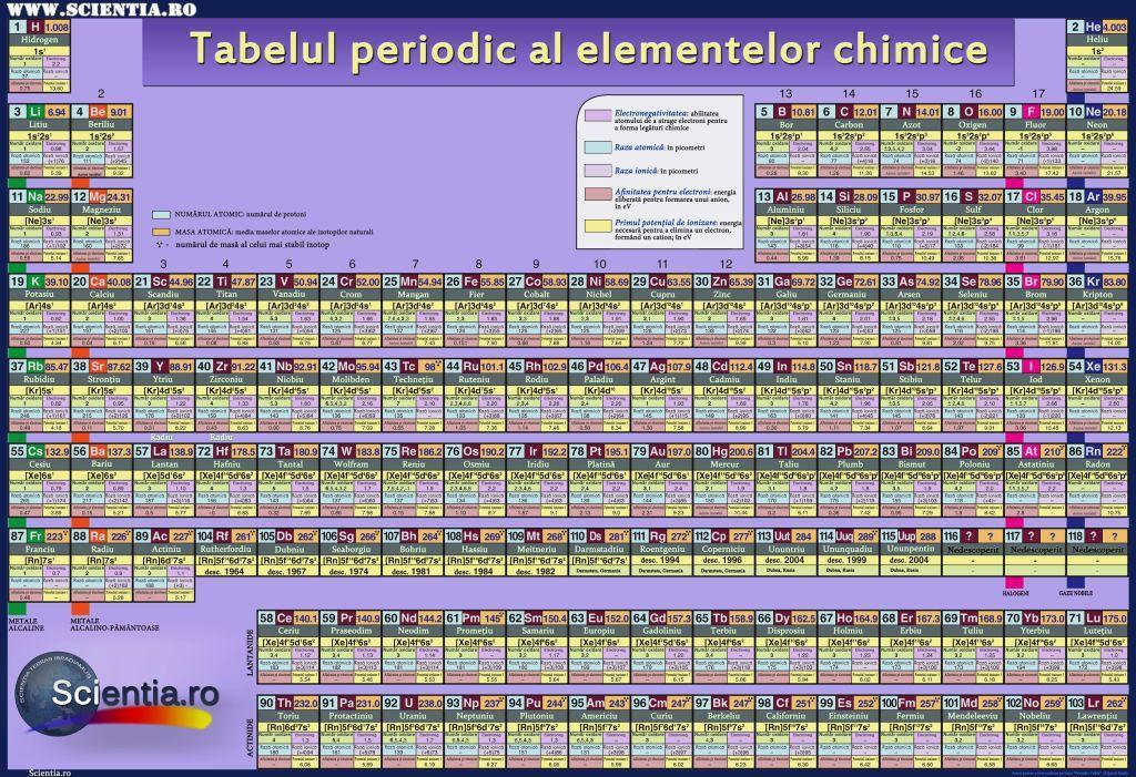 Tabelul Periodic Al Elementelor on Dmitri Mendeleev