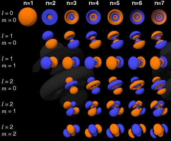 Distributia 3D a orbitalilor electronici