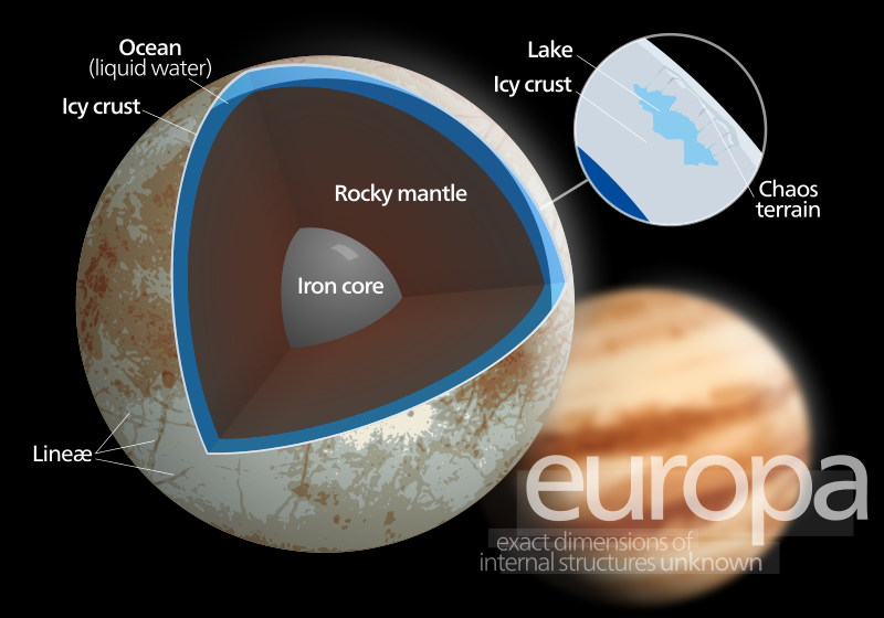 Structura interna promitatoare a satelitului jupiterian Europa - imagine: Wiki